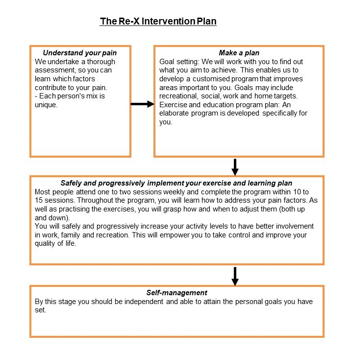 Re-X Intervention Plan - The Sole Clinic