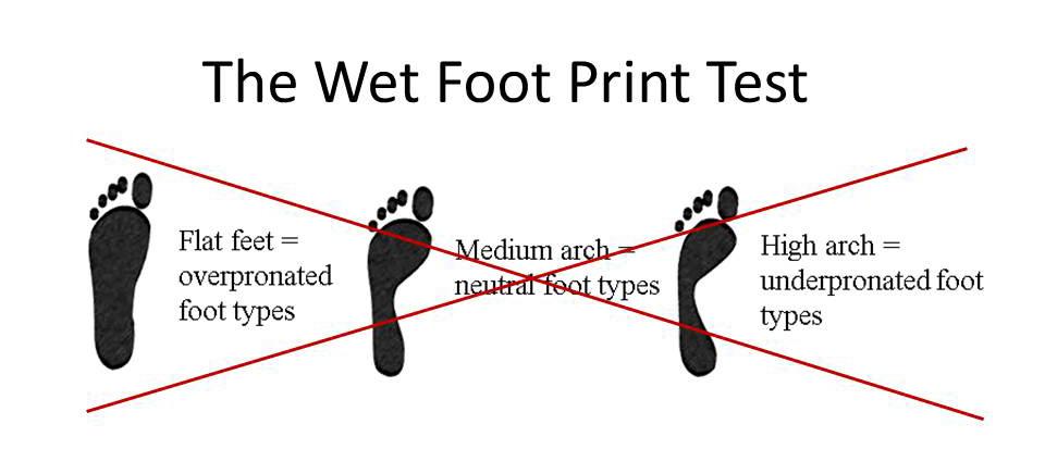 Custom Insoles Wet Foot Print Test